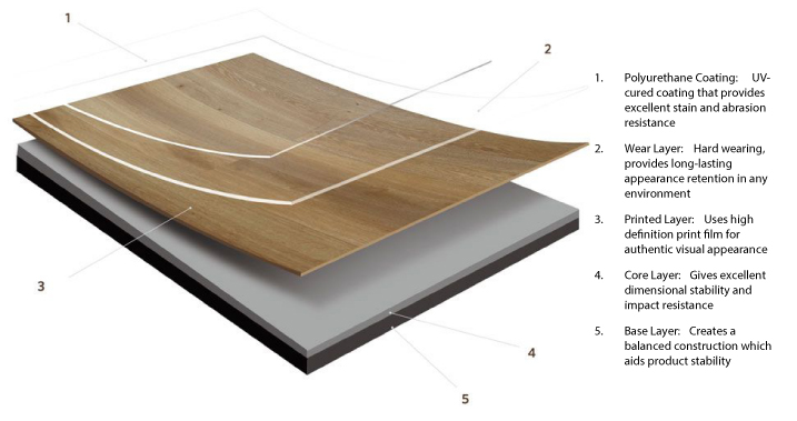 Almodo floor guide